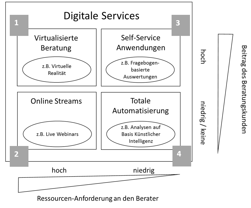 consulting;digital;service